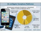Android dominiert den deutschen Smartphone-Markt