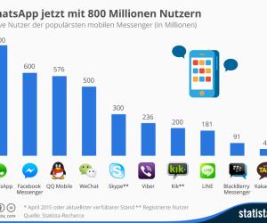 Aktive Nutzer der populärsten mobilen Messenger