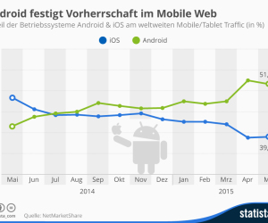 Anteil Android iOS am weltweiten Mobile-Traffic