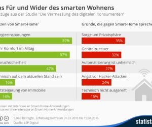Infografik Pro und contra Smart Home