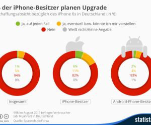 Anschaffungsabsicht neues iPhone