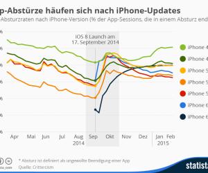 iOS-App-Stabilität