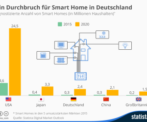 Smart-Home-Prognose